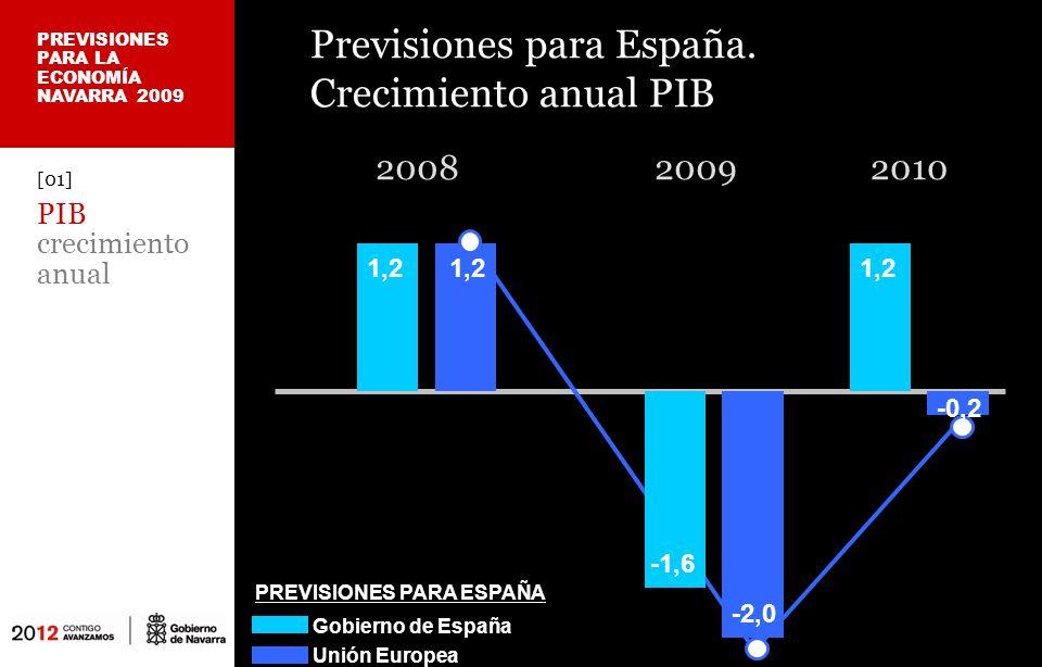 Previsiones para España.
