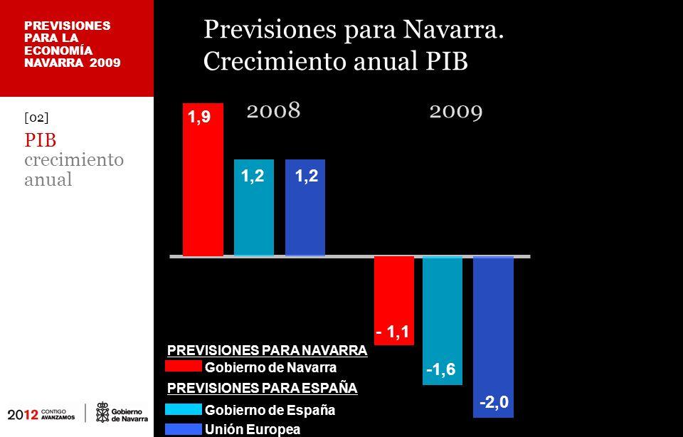 [03] PIB variación anual desde el punto de vista de la demanda PIB Navarra 2009.