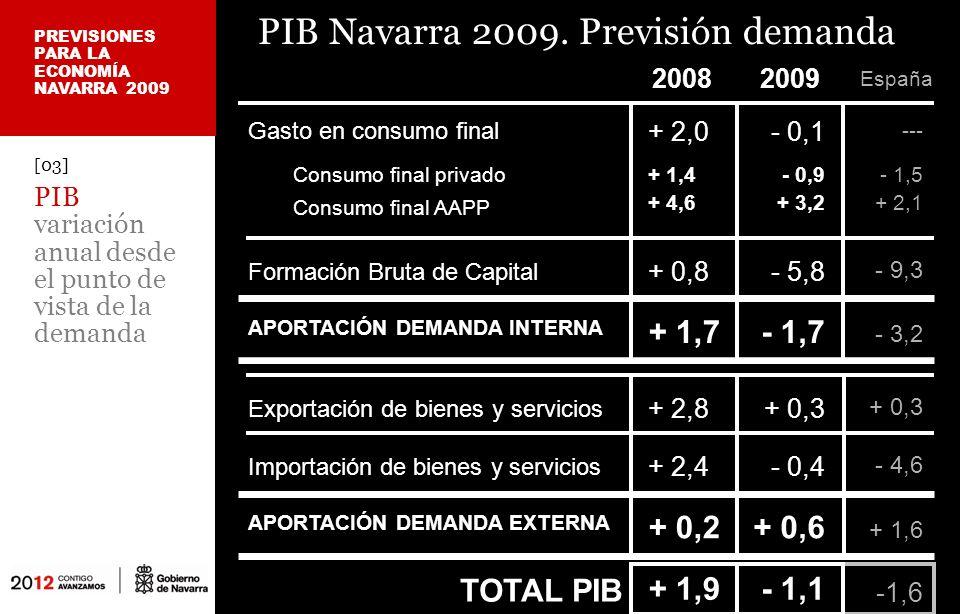 [04] PIB variación media anual por sectores económicos PIB Navarra 2009.