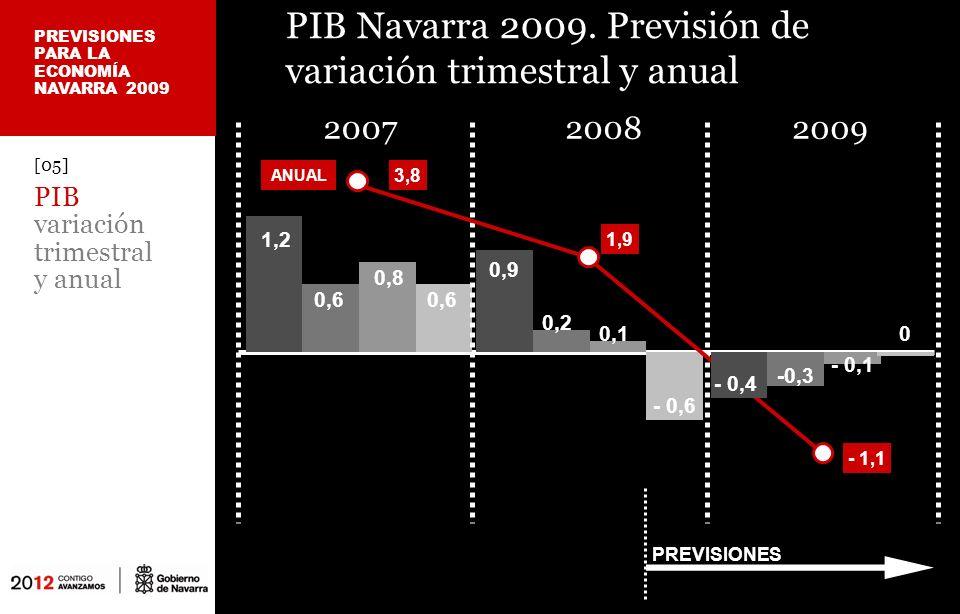 [06] Tasa de paro EPA 4º trimestre 2008 Navarra cerró 2008 con la tasa de paro más baja de España País Vasco8,32% Cantabria8,90% Galicia9,74% La Rioja9,75% Aragón9,57% Navarra8,12% Madrid10,15% Castilla y León11,22% I.