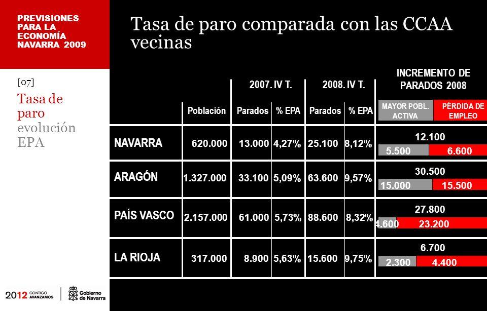 Tasa de paro comparada con las CCAA vecinas ARAGÓN NAVARRA 2007.