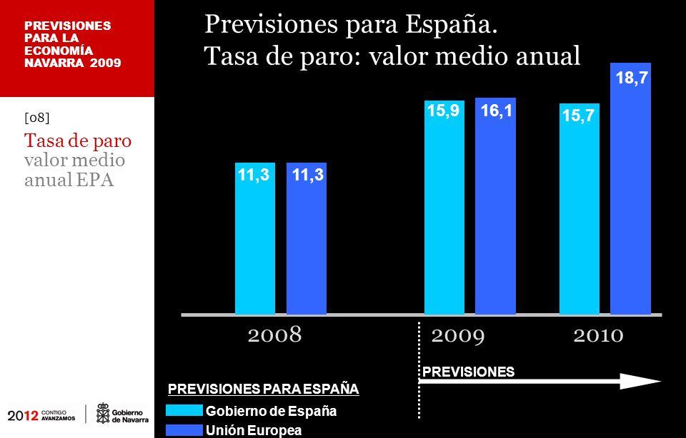 Previsiones para Navarra.
