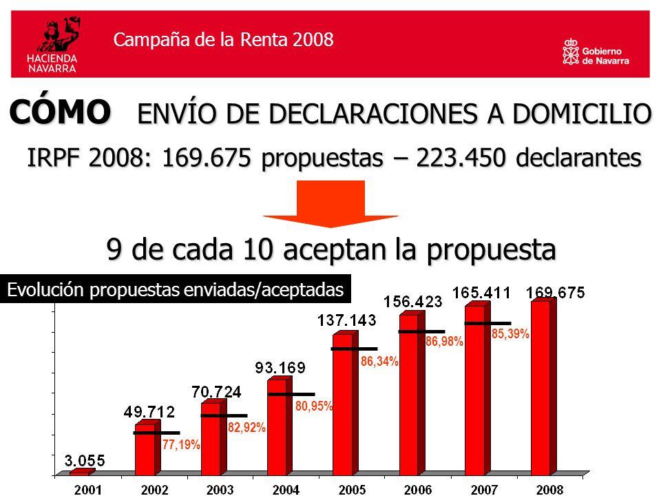 Campaña de la Renta 2006Campaña de la Renta 2008 CÓMO ENVÍO DE DECLARACIONES A DOMICILIO IRPF 2008: 169.675 propuestas – 223.450 declarantes Evolución propuestas enviadas/aceptadas 9 de cada 10 aceptan la propuesta 86,98% 86,34% 80,95% 77,19% 82,92% 85,39%