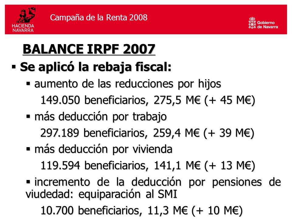 Campaña de la Renta 2006Campaña de la Renta 2008 BALANCE IRPF 2007 Se aplicó la rebaja fiscal: aumento de las reducciones por hijos aumento de las reducciones por hijos 149.050 beneficiarios, 275,5 M (+ 45 M) más deducción por trabajo más deducción por trabajo 297.189 beneficiarios, 259,4 M (+ 39 M) más deducción por vivienda más deducción por vivienda 119.594 beneficiarios, 141,1 M (+ 13 M) incremento de la deducción por pensiones de viudedad: equiparación al SMI incremento de la deducción por pensiones de viudedad: equiparación al SMI 10.700 beneficiarios, 11,3 M (+ 10 M)