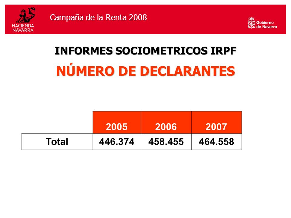 Campaña de la Renta 2006Campaña de la Renta 2008 INFORMES SOCIOMETRICOS IRPF NÚMERO DE DECLARANTES 200520062007 Total446.374458.455464.558