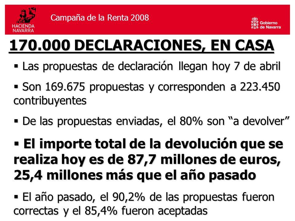 Campaña de la Renta 2006Campaña de la Renta 2008 170.000 DECLARACIONES, EN CASA Las propuestas de declaración llegan hoy 7 de abril Las propuestas de declaración llegan hoy 7 de abril Son 169.675 propuestas y corresponden a 223.450 contribuyentes Son 169.675 propuestas y corresponden a 223.450 contribuyentes De las propuestas enviadas, el 80% son a devolver De las propuestas enviadas, el 80% son a devolver El importe total de la devolución que se realiza hoy es de 87,7 millones de euros, 25,4 millones más que el año pasado El importe total de la devolución que se realiza hoy es de 87,7 millones de euros, 25,4 millones más que el año pasado El año pasado, el 90,2% de las propuestas fueron correctas y el 85,4% fueron aceptadas El año pasado, el 90,2% de las propuestas fueron correctas y el 85,4% fueron aceptadas