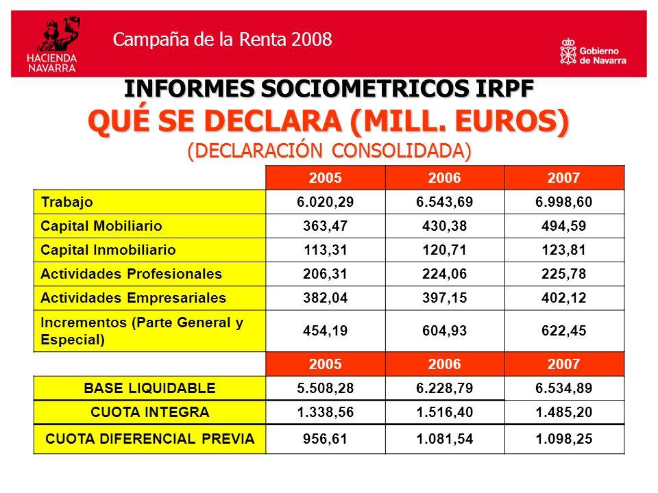 Campaña de la Renta 2006Campaña de la Renta 2008 INFORMES SOCIOMETRICOS IRPF QUÉ SE DECLARA (MILL.