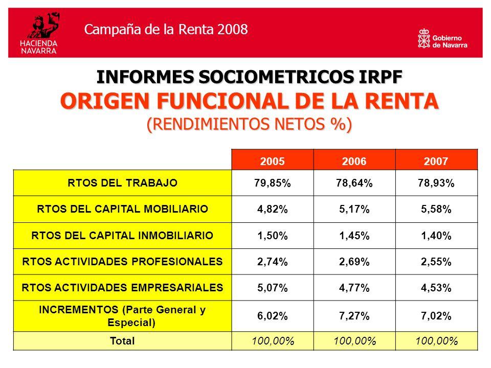 Campaña de la Renta 2006Campaña de la Renta 2008 INFORMES SOCIOMETRICOS IRPF ORIGEN FUNCIONAL DE LA RENTA (RENDIMIENTOS NETOS %) 200520062007 RTOS DEL TRABAJO79,85%78,64%78,93% RTOS DEL CAPITAL MOBILIARIO4,82%5,17%5,58% RTOS DEL CAPITAL INMOBILIARIO1,50%1,45%1,40% RTOS ACTIVIDADES PROFESIONALES2,74%2,69%2,55% RTOS ACTIVIDADES EMPRESARIALES5,07%4,77%4,53% INCREMENTOS (Parte General y Especial) 6,02%7,27%7,02% Total100,00%