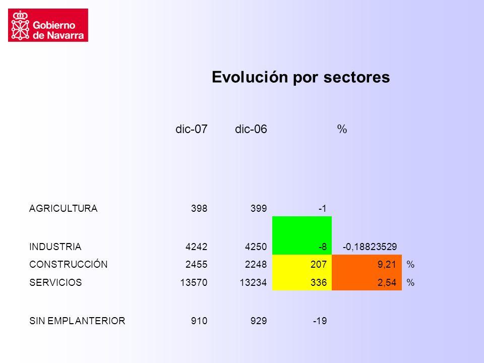 dic-07dic-06% AGRICULTURA398399 INDUSTRIA42424250-8-0,18823529 CONSTRUCCIÓN245522482079,21% SERVICIOS13570132343362,54% SIN EMPL ANTERIOR910929-19 Evolución por sectores
