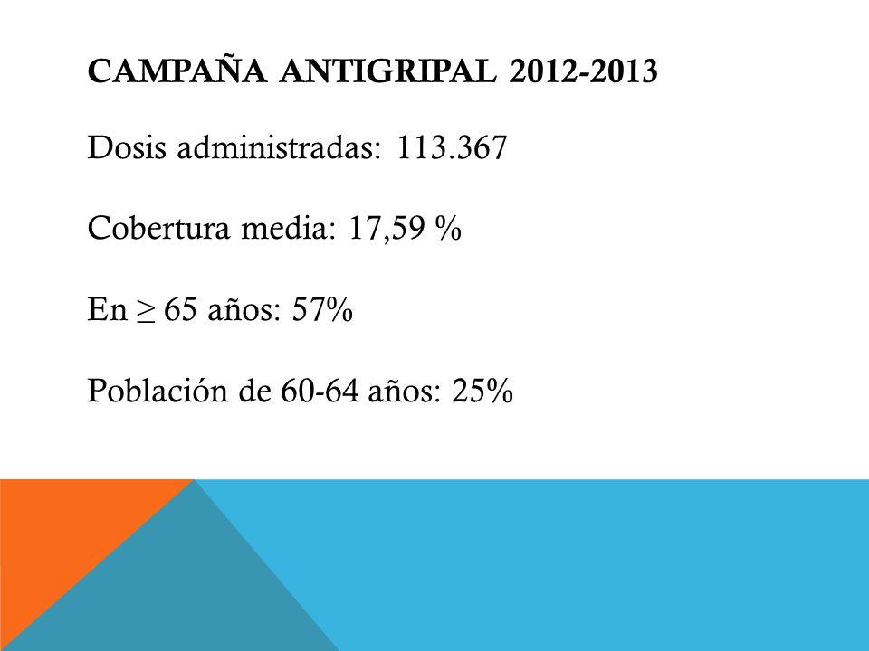 CAMPAÑA ANTIGRIPAL 2012-2013 Dosis administradas: 113.367 Cobertura media: 17,59 % En 65 años: 57% Población de 60-64 años: 25%