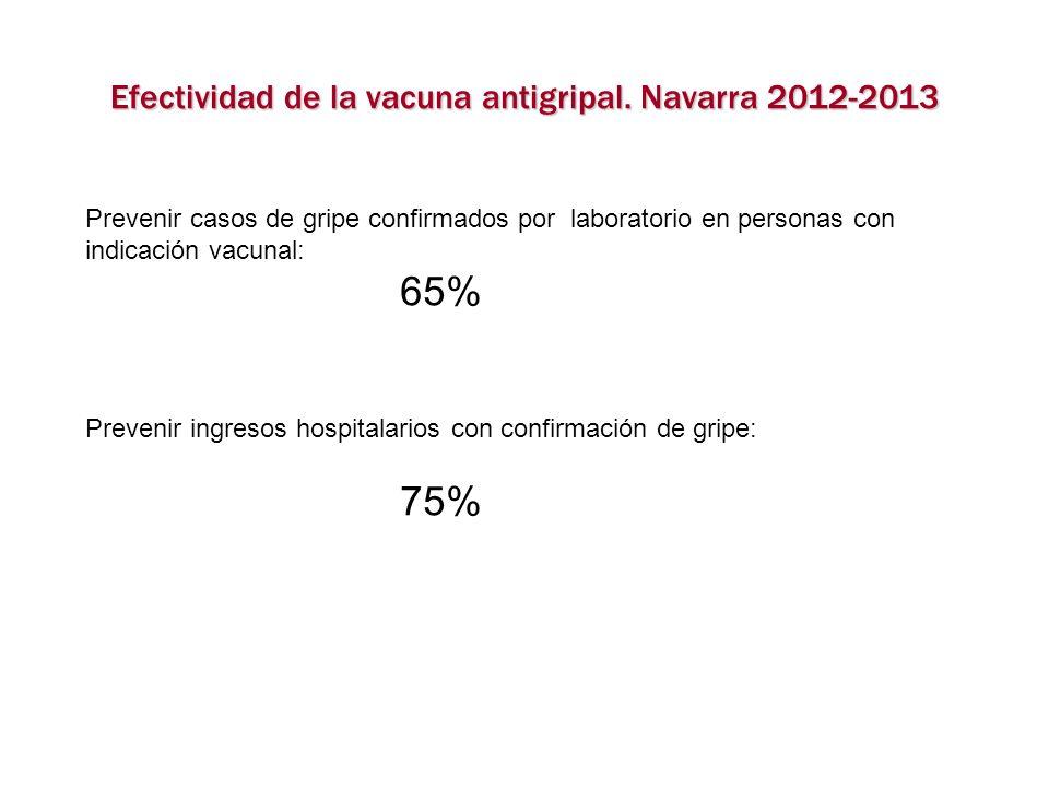 Efectividad de la vacuna antigripal. Navarra 2012-2013 Prevenir casos de gripe confirmados por laboratorio en personas con indicación vacunal: 65% Pre