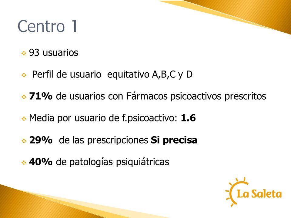 Centro 1 93 usuarios Perfil de usuario equitativo A,B,C y D 71% de usuarios con Fármacos psicoactivos prescritos Media por usuario de f.psicoactivo: 1