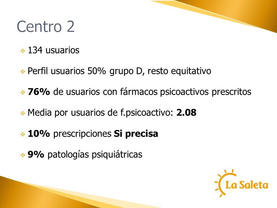 Centro 2 134 usuarios Perfil usuarios 50% grupo D, resto equitativo 76% de usuarios con fármacos psicoactivos prescritos Media por usuarios de f.psico
