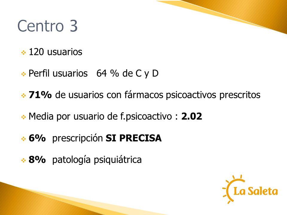 Centro 3 120 usuarios Perfil usuarios 64 % de C y D 71% de usuarios con fármacos psicoactivos prescritos Media por usuario de f.psicoactivo : 2.02 6%