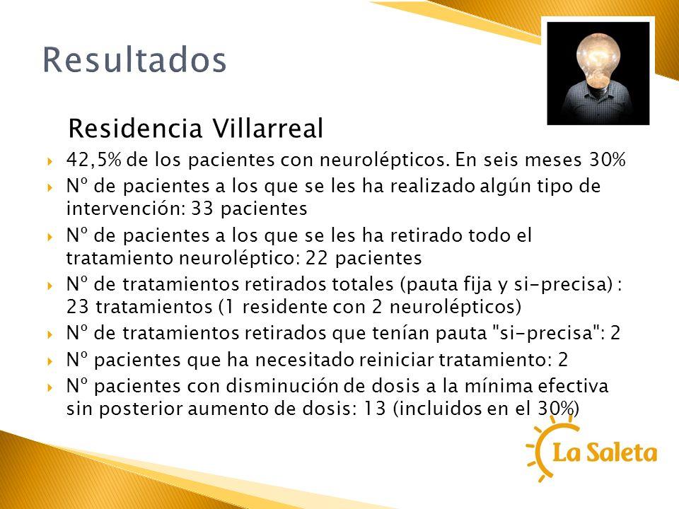 Resultados Residencia Villarreal 42,5% de los pacientes con neurolépticos. En seis meses 30% Nº de pacientes a los que se les ha realizado algún tipo
