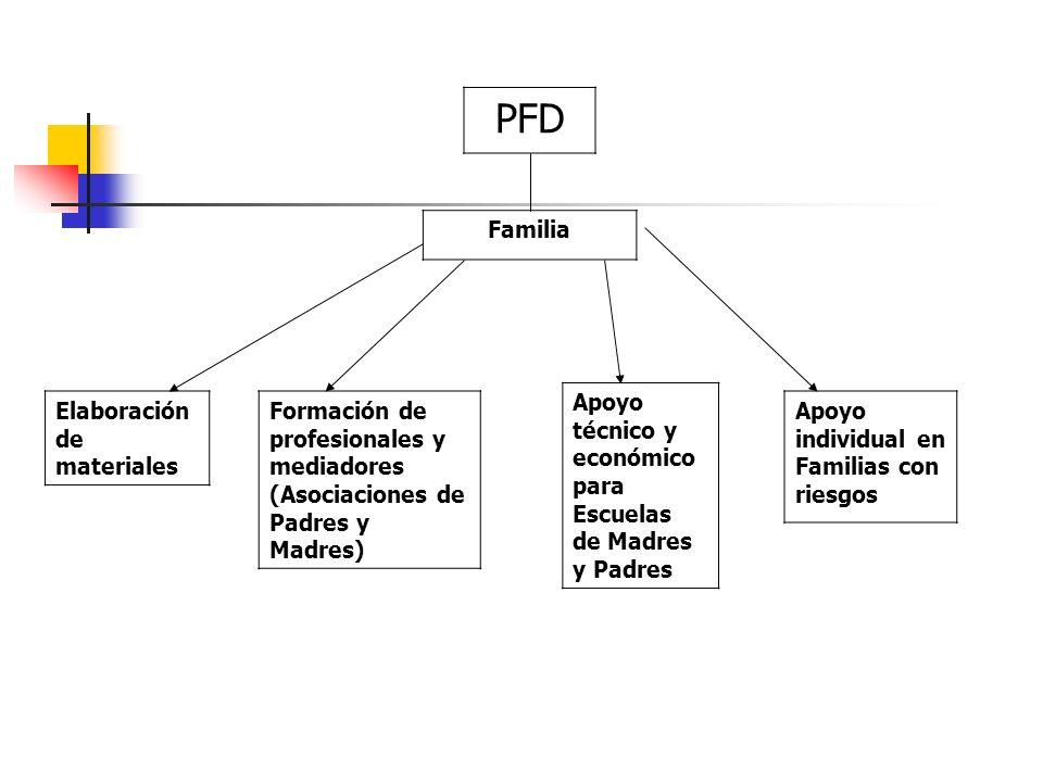 Familia PFD Elaboración de materiales Formación de profesionales y mediadores (Asociaciones de Padres y Madres) Apoyo técnico y económico para Escuela