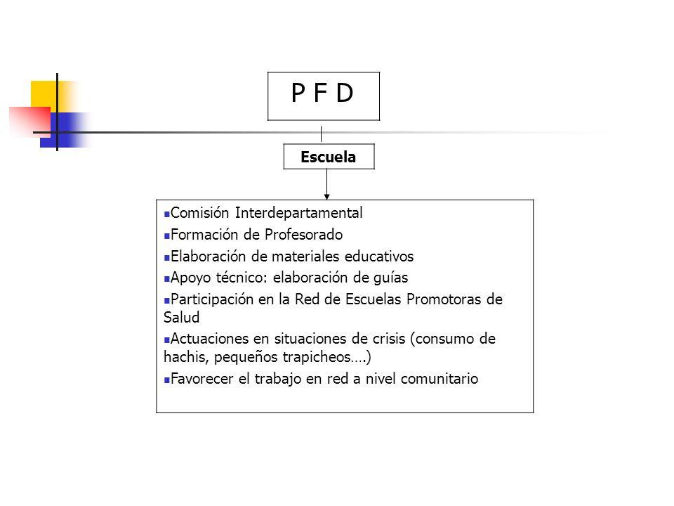P F D Escuela Comisión Interdepartamental Formación de Profesorado Elaboración de materiales educativos Apoyo técnico: elaboración de guías Participac