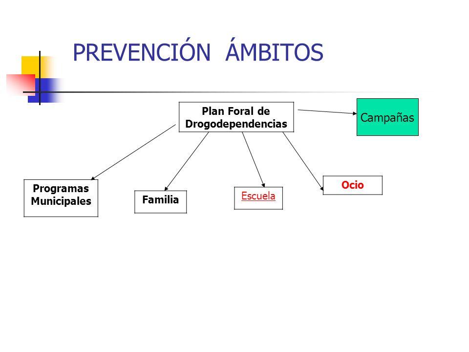 PREVENCIÓN ÁMBITOS Plan Foral de Drogodependencias Programas Municipales Familia Escuela Ocio Campañas