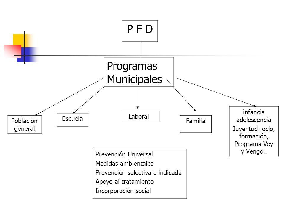 Programas Municipales Población general Escuela Familia infancia adolescencia Juventud: ocio, formación, Programa Voy y Vengo.. Prevención Universal M