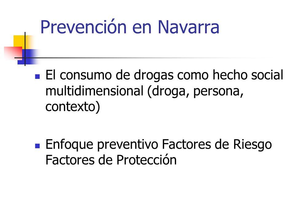 Prevención en Navarra El consumo de drogas como hecho social multidimensional (droga, persona, contexto) Enfoque preventivo Factores de Riesgo Factore
