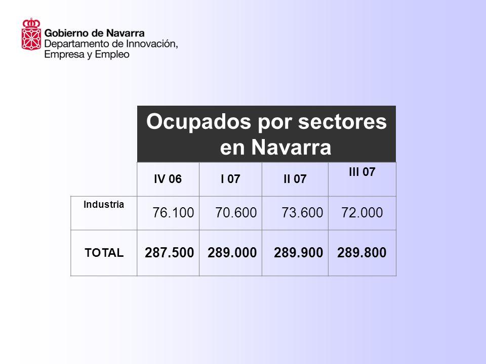 Ocupados por sectores en Navarra IV 06I 07II 07 III 07 Industria 76.10070.60073.60072.000 TOTAL 287.500289.000289.900289.800