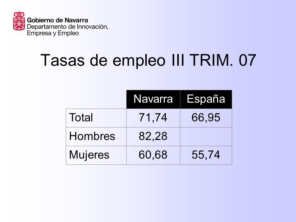 Tasas de empleo III TRIM. 07 NavarraEspaña Total71,7466,95 Hombres82,28 Mujeres60,6855,74