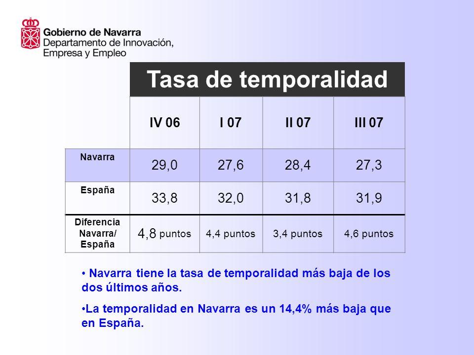 Tasa de temporalidad IV 06I 07II 07III 07 Navarra 29,027,628,427,3 España 33,832,031,831,9 Diferencia Navarra/ España 4,8 puntos 4,4 puntos3,4 puntos4,6 puntos Navarra tiene la tasa de temporalidad más baja de los dos últimos años.