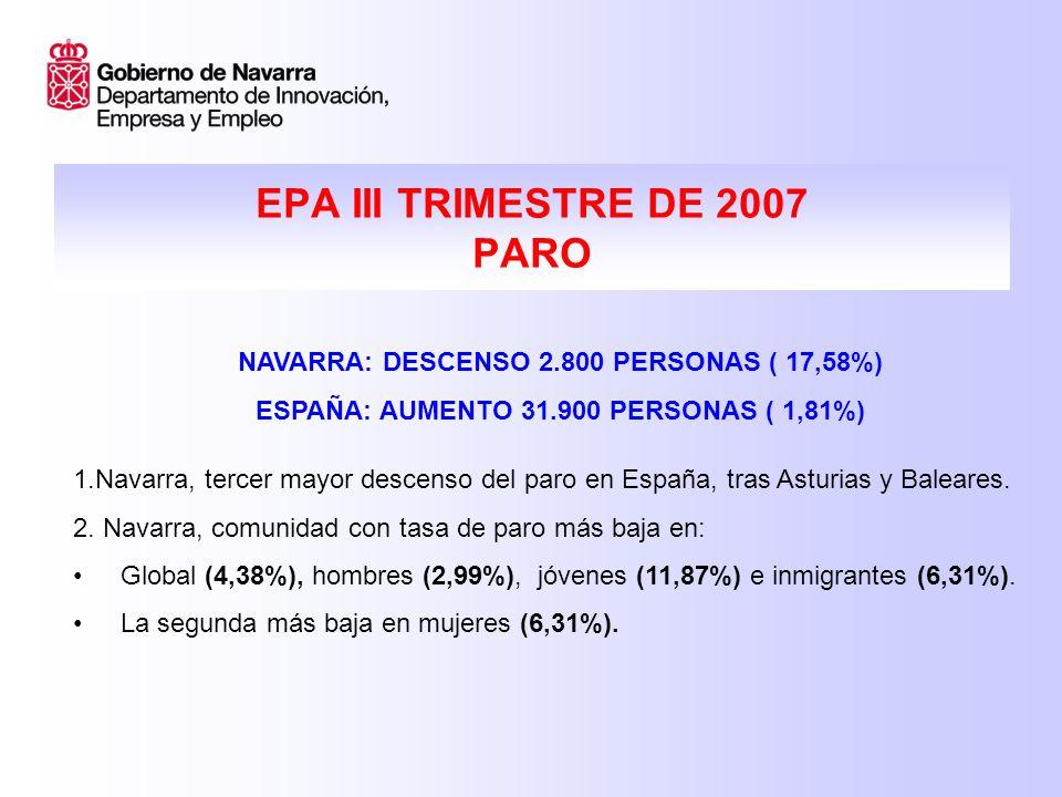 EPA III TRIMESTRE DE 2007 PARO NAVARRA: DESCENSO 2.800 PERSONAS ( 17,58%) ESPAÑA: AUMENTO 31.900 PERSONAS ( 1,81%) 1.Navarra, tercer mayor descenso del paro en España, tras Asturias y Baleares.