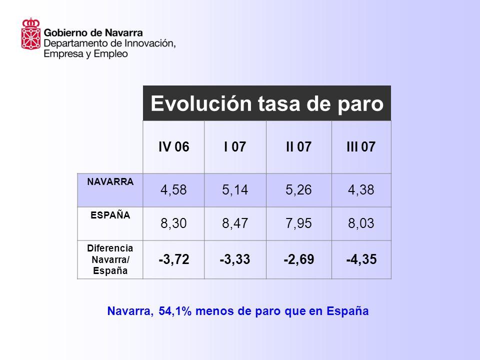 Evolución tasa de paro IV 06I 07II 07III 07 NAVARRA 4,585,145,264,38 ESPAÑA 8,308,477,958,03 Diferencia Navarra/ España -3,72-3,33-2,69-4,35 Navarra, 54,1% menos de paro que en España