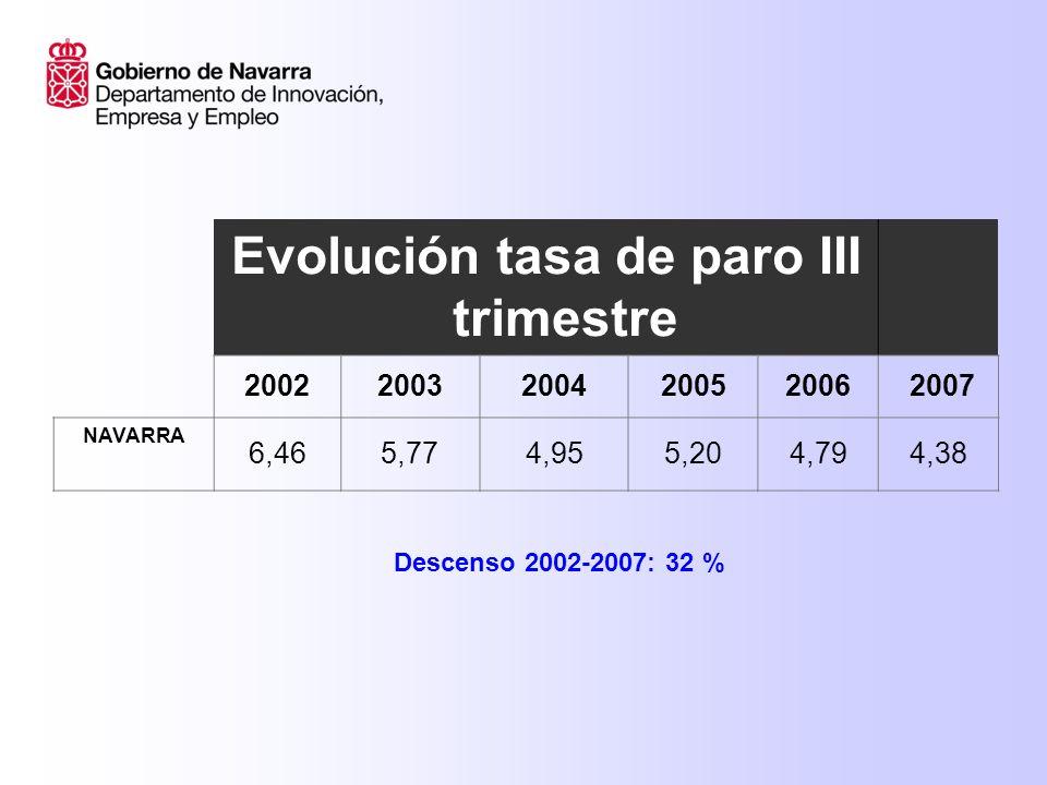 Evolución tasa de paro III trimestre 20022003200420052006 2007 NAVARRA 6,465,774,955,204,794,38 Descenso 2002-2007: 32 %