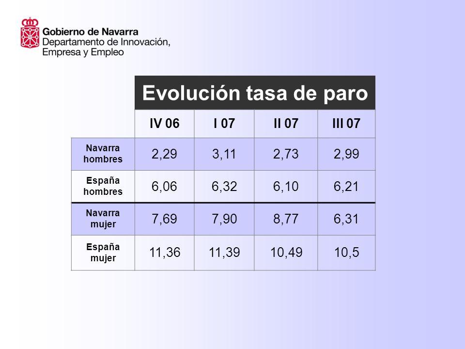 Evolución tasa de paro IV 06I 07II 07III 07 Navarra hombres 2,293,112,732,99 España hombres 6,066,326,106,21 Navarra mujer 7,697,908,776,31 España mujer 11,3611,3910,4910,5