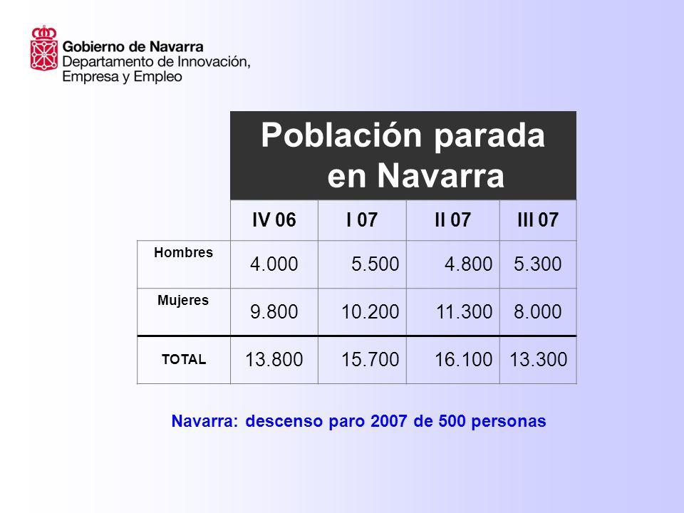 Población parada en Navarra IV 06I 07II 07III 07 Hombres 4.0005.5004.8005.300 Mujeres 9.80010.20011.3008.000 TOTAL 13.80015.70016.10013.300 Navarra: descenso paro 2007 de 500 personas