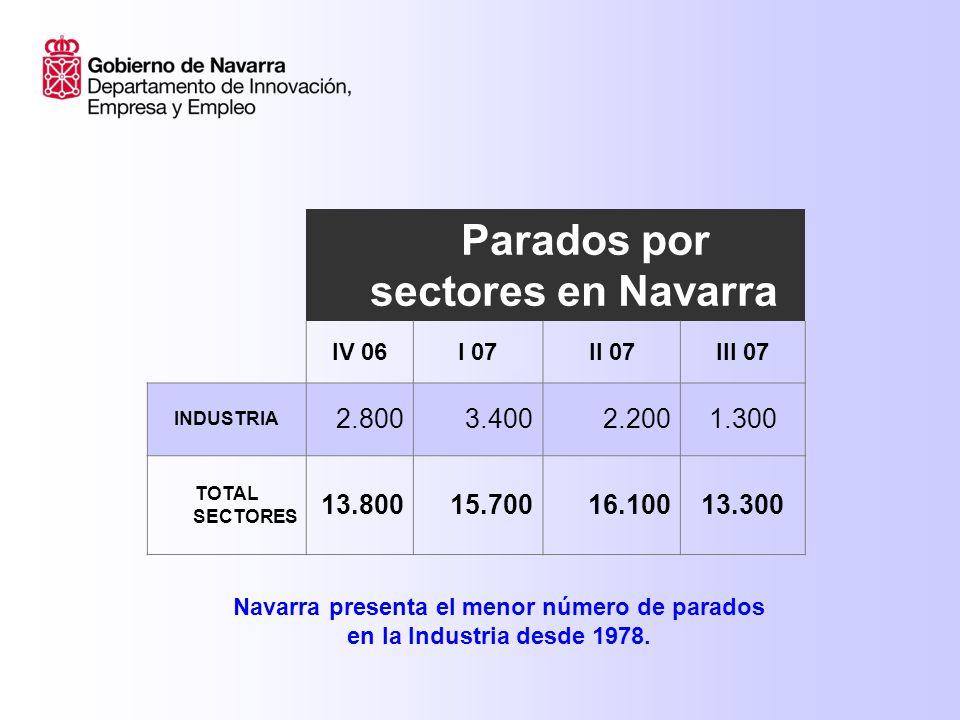 Parados por sectores en Navarra IV 06I 07II 07III 07 INDUSTRIA 2.8003.4002.2001.300 TOTAL SECTORES 13.80015.70016.10013.300 Navarra presenta el menor número de parados en la Industria desde 1978.
