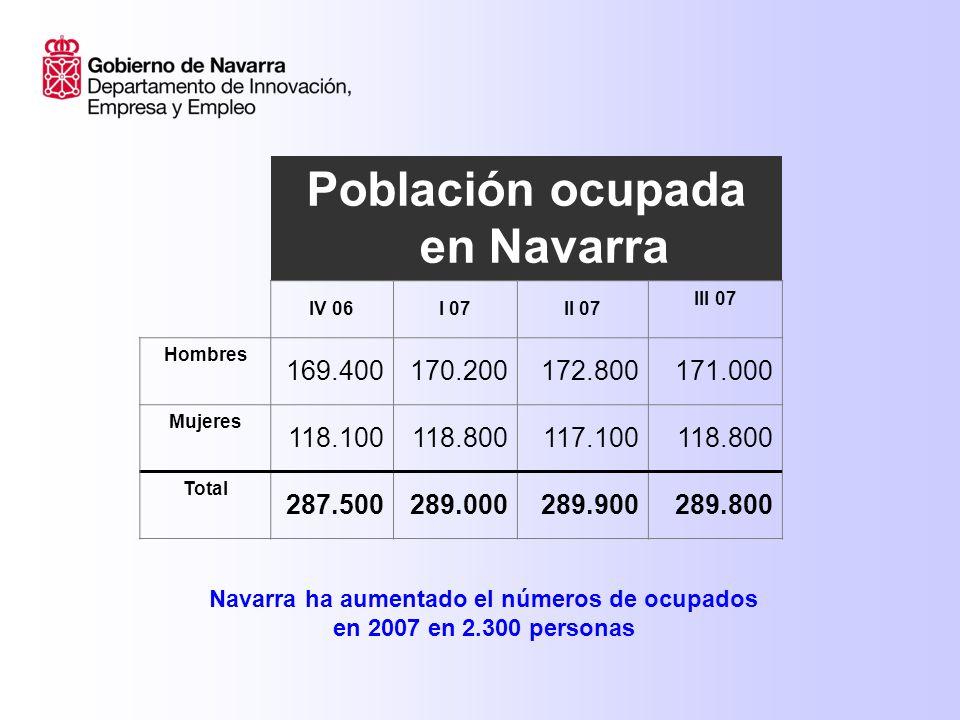 Población ocupada en Navarra IV 06I 07II 07 III 07 Hombres 169.400170.200172.800171.000 Mujeres 118.100118.800117.100118.800 Total 287.500289.000289.900289.800 Navarra ha aumentado el números de ocupados en 2007 en 2.300 personas