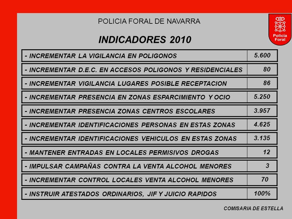 COMISARIA DE ESTELLA POLICIA FORAL DE NAVARRA INDICADORES 2010 - INCREMENTAR LA VIGILANCIA EN POLIGONOS 5.600 - INCREMENTAR PRESENCIA ZONAS CENTROS ESCOLARES 3.957 - INCREMENTAR PRESENCIA EN ZONAS ESPARCIMIENTO Y OCIO 5.250 - MANTENER ENTRADAS EN LOCALES PERMISIVOS DROGAS 12 - INCREMENTAR IDENTIFICACIONES VEHICULOS EN ESTAS ZONAS 3.135 - INCREMENTAR IDENTIFICACIONES PERSONAS EN ESTAS ZONAS 4.625 - IMPULSAR CAMPAÑAS CONTRA LA VENTA ALCOHOL MENORES 3 - INCREMENTAR D.E.C.