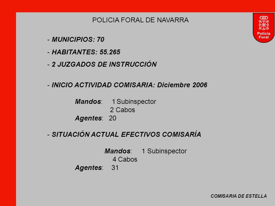 COMISARIA DE ESTELLA POLICIA FORAL DE NAVARRA - MUNICIPIOS: 70 - HABITANTES: 55.265 - 2 JUZGADOS DE INSTRUCCIÓN - INICIO ACTIVIDAD COMISARIA: Diciembre 2006 Mandos: 1 Subinspector 2 Cabos Agentes: 20 - SITUACIÓN ACTUAL EFECTIVOS COMISARÍA Mandos: 1 Subinspector 4 Cabos Agentes: 31