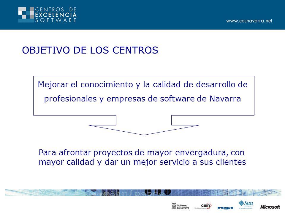 OBJETIVOS OPERATIVOS Transmisión de conocimientos Fomentar la I+D Favorecer la cooperación de empresas