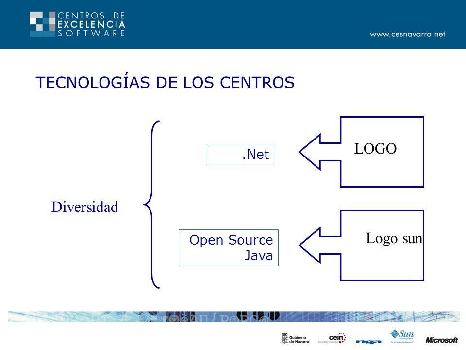 TECNOLOGÍAS DE LOS CENTROS.Net Open Source Java Logo sun LOGO Diversidad