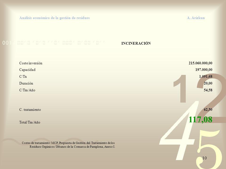 10 Análisis económico de la gestión de residuos A. Arizkun INCINERACIÓN Coste inversión215.060.000,00 Capacidad197.000,00 C/Tn1.091,68 Duración20,00 C