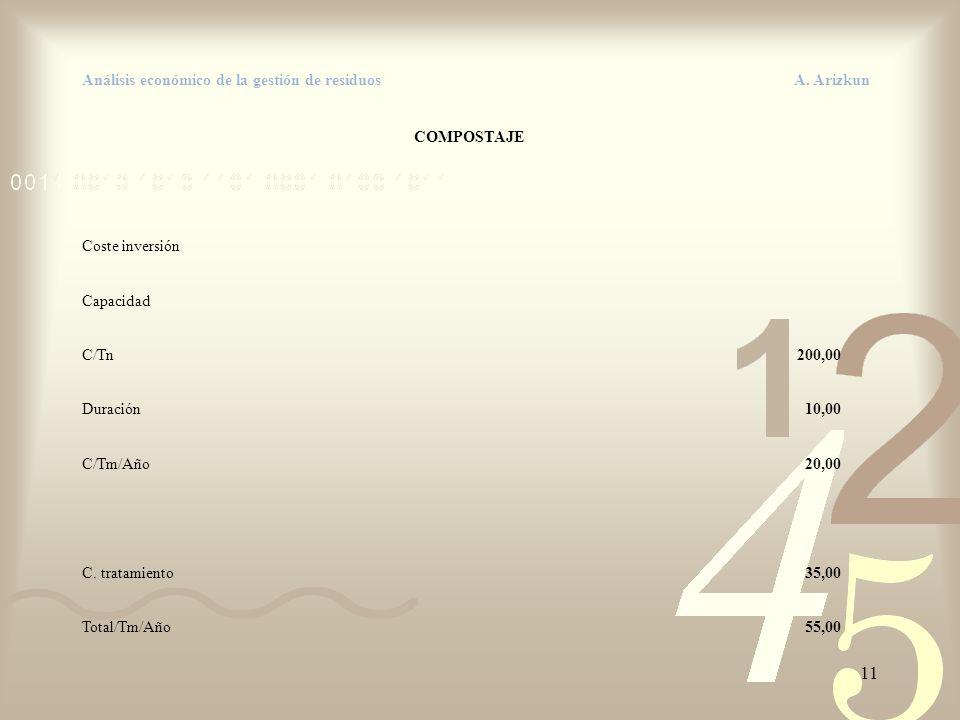 11 Análisis económico de la gestión de residuos A. Arizkun COMPOSTAJE Coste inversión Capacidad C/Tn200,00 Duración10,00 C/Tm/Año20,00 C. tratamiento3