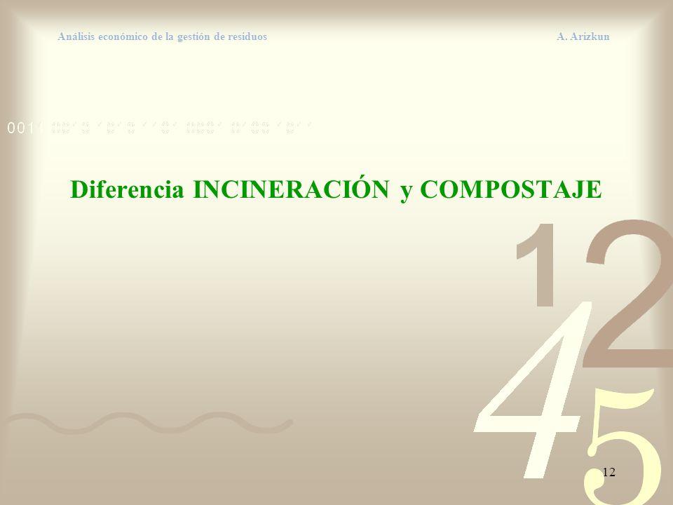 12 Análisis económico de la gestión de residuos A. Arizkun Diferencia INCINERACIÓN y COMPOSTAJE