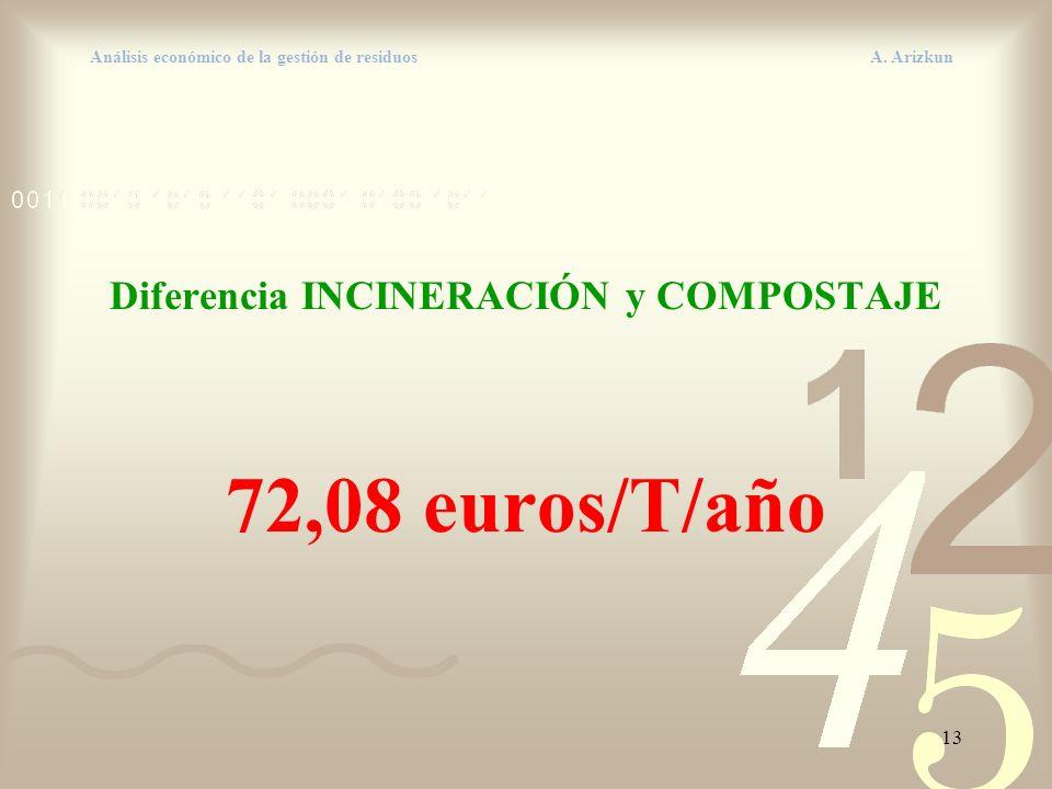 13 Análisis económico de la gestión de residuos A. Arizkun Diferencia INCINERACIÓN y COMPOSTAJE 72,08 euros/T/año