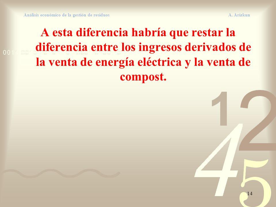 14 Análisis económico de la gestión de residuos A. Arizkun A esta diferencia habría que restar la diferencia entre los ingresos derivados de la venta