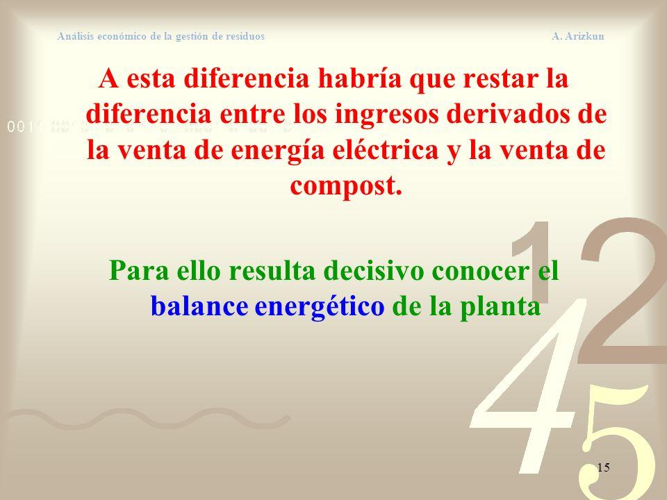 15 Análisis económico de la gestión de residuos A. Arizkun A esta diferencia habría que restar la diferencia entre los ingresos derivados de la venta