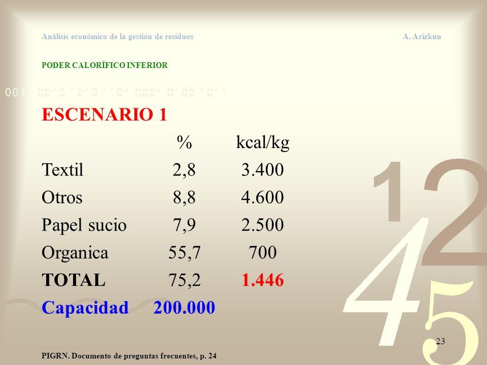23 Análisis económico de la gestión de residuos A. Arizkun PODER CALORÍFICO INFERIOR ESCENARIO 1 %kcal/kg Textil2,83.400 Otros8,84.600 Papel sucio7,92