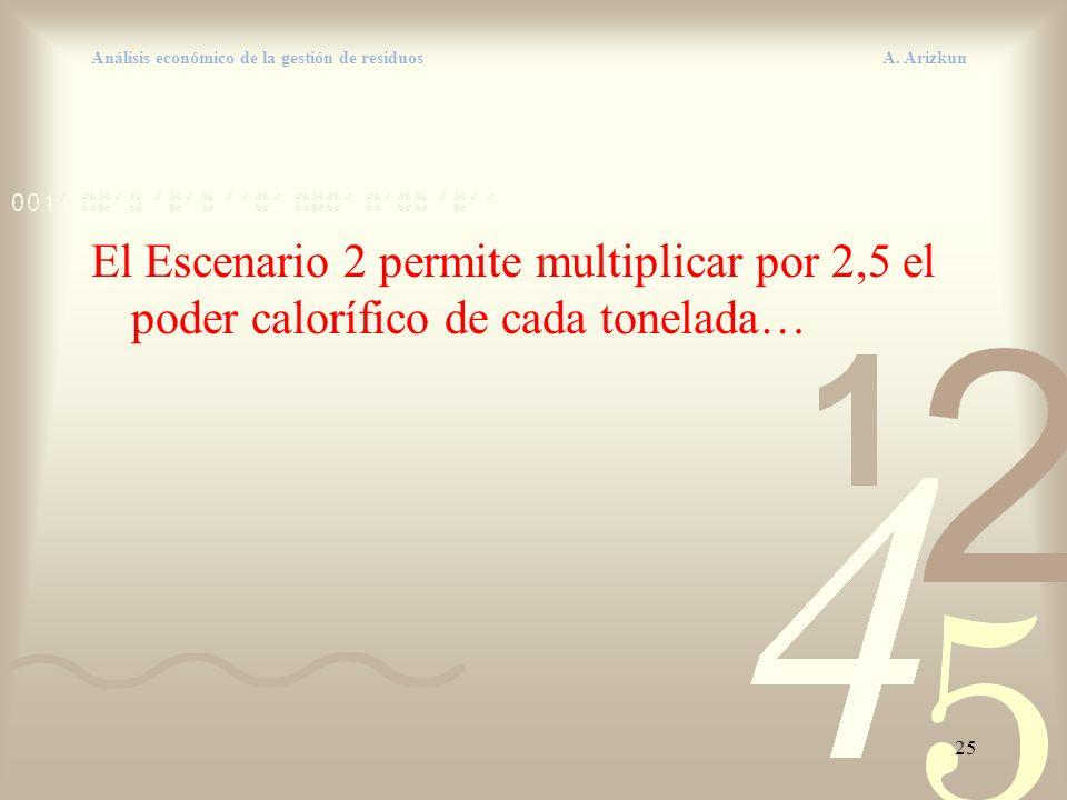 25 Análisis económico de la gestión de residuos A. Arizkun El Escenario 2 permite multiplicar por 2,5 el poder calorífico de cada tonelada…