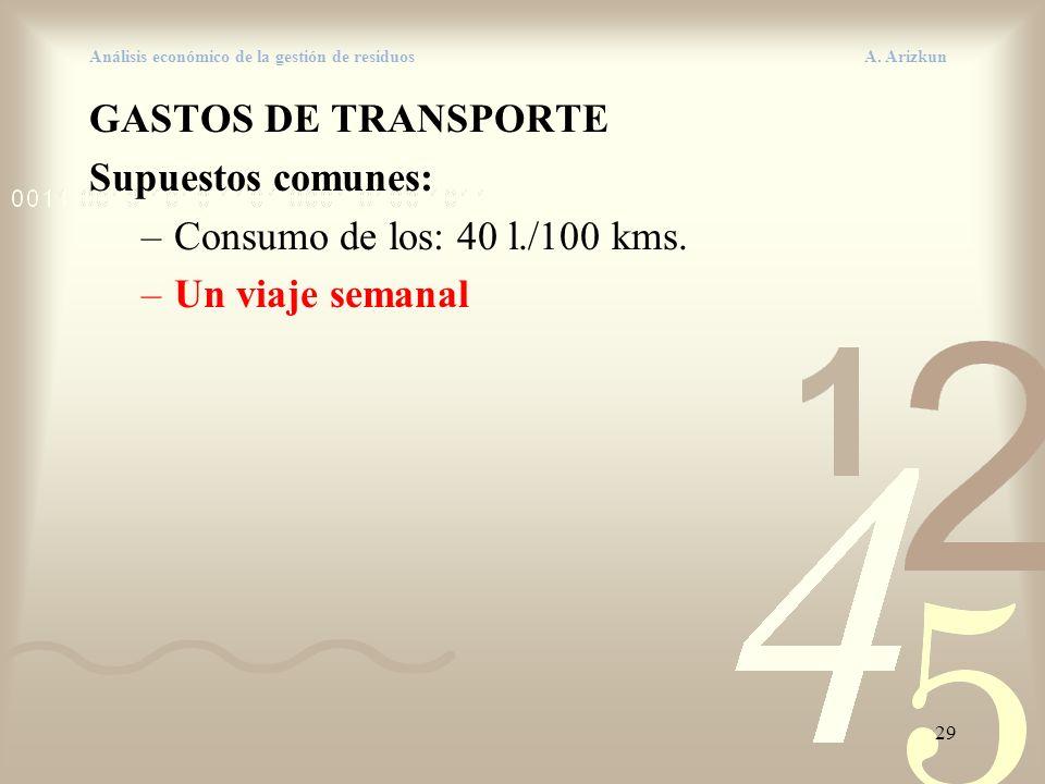 29 Análisis económico de la gestión de residuos A. Arizkun GASTOS DE TRANSPORTE Supuestos comunes: –Consumo de los: 40 l./100 kms. –Un viaje semanal