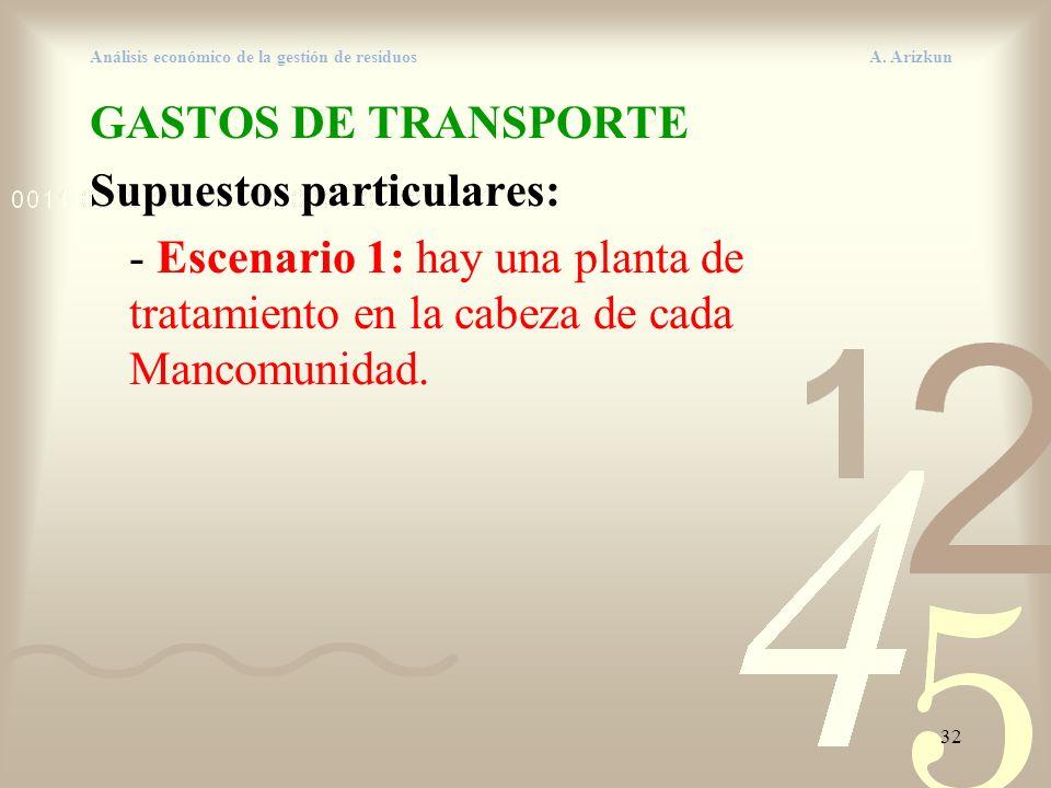 32 Análisis económico de la gestión de residuos A. Arizkun GASTOS DE TRANSPORTE Supuestos particulares: - Escenario 1: hay una planta de tratamiento e