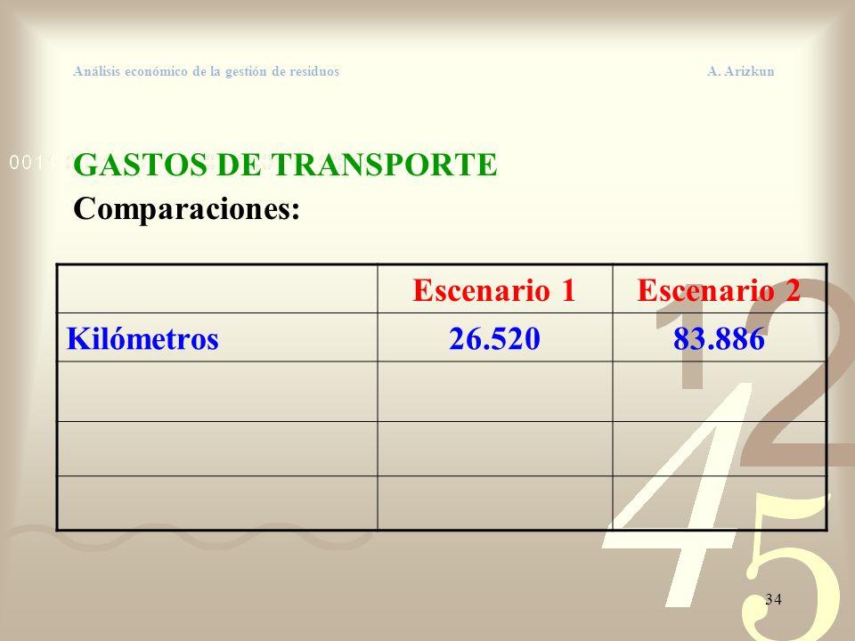 34 Análisis económico de la gestión de residuos A. Arizkun GASTOS DE TRANSPORTE Comparaciones: Escenario 1Escenario 2 Kilómetros26.52083.886