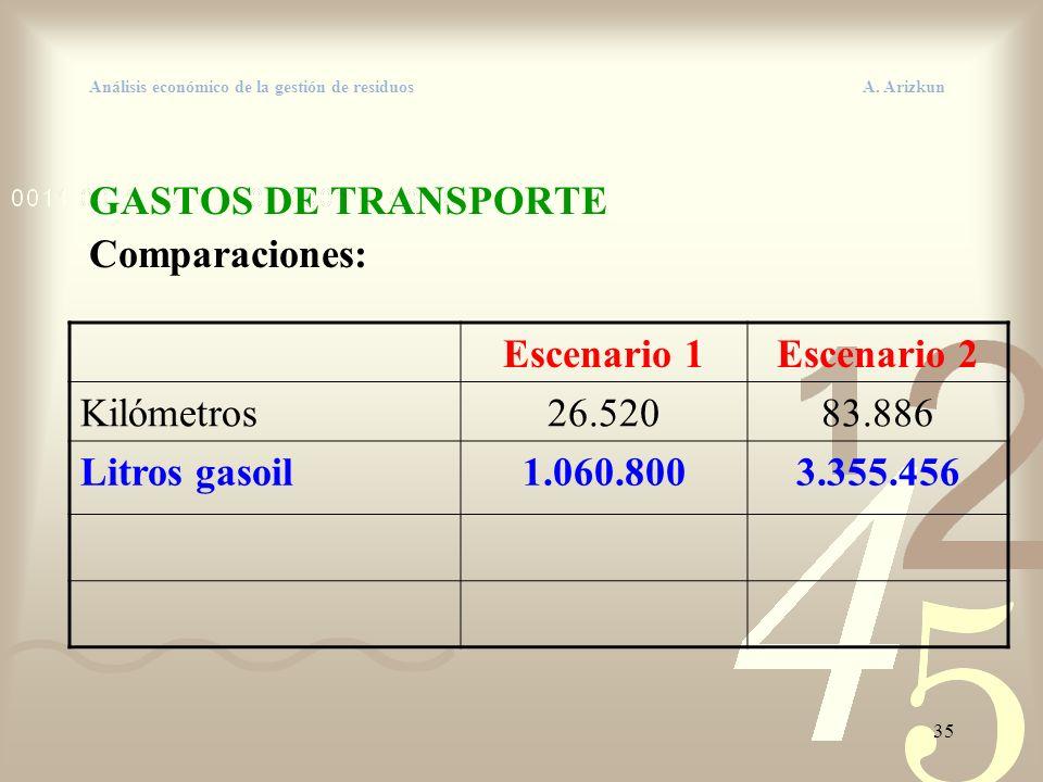 35 Análisis económico de la gestión de residuos A. Arizkun GASTOS DE TRANSPORTE Comparaciones: Escenario 1Escenario 2 Kilómetros26.52083.886 Litros ga